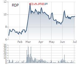 Rạng Đông Holdings (RDP): Lên kế hoạch chào bán 20 triệu cổ phiếu với giá không thấp hơn 10.000 đồng/cp - Ảnh 1.