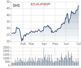 Chứng khoán SHS: Thị giá tăng mạnh, nhóm liên quan ông Bùi Minh Lực bán ra hơn 3 triệu cổ phiếu và không còn là cổ đông lớn - Ảnh 1.