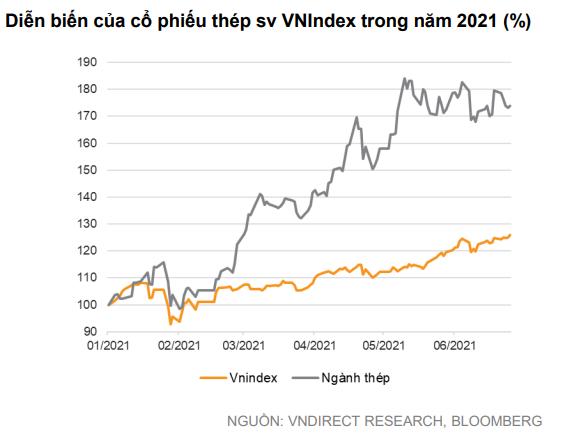 VNDirect: Đà tăng của giá thép thiếu bền vững, định giá cổ phiếu thép đang ở mức cao nhất thập kỷ - Ảnh 3.