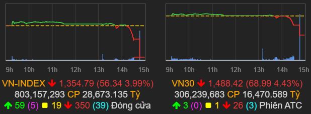 """VN-Index giảm mạnh nhất trong gần 6 tháng, vốn hóa HoSE bị """"thổi bay"""" hơn 200.000 tỷ đồng trong phiên 6/7 - Ảnh 1."""
