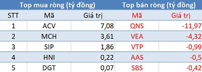 """Thị trường """"bốc hơi"""" hơn 56 điểm, khối ngoại trở lại mua ròng trong phiên 6/7 - Ảnh 3."""
