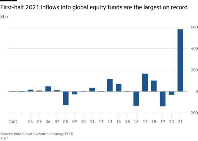 Vốn đổ vào các quỹ cổ phiếu toàn cầu đạt kỷ lục - Ảnh 1.