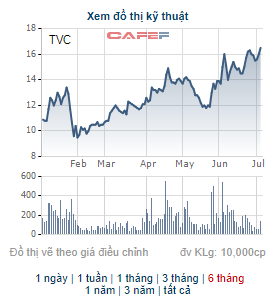 Tập đoàn Trí Việt (TVC) chào bán hơn 34 triệu cổ phiếu, tăng vốn điều lệ lên gấp rưỡi - Ảnh 1.