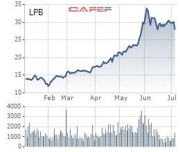 Bầu Thụy không mua hết cổ phiếu LPB như đã đăng ký - Ảnh 1.