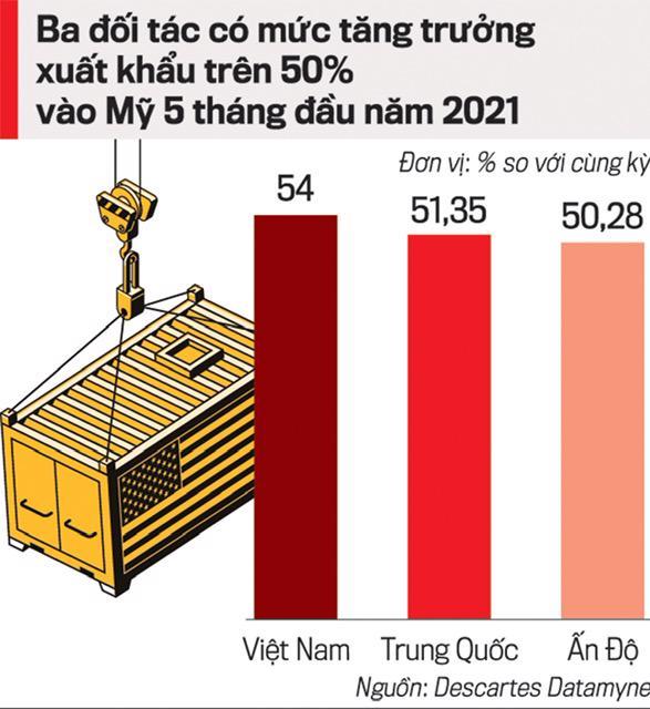 Xuất nhập khẩu 2021: Nhìn từ hậu cần và vận tải quốc tế - Ảnh 2.