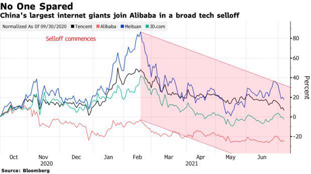 Vốn hóa mất hơn 800 tỷ USD, chuyên gia cảnh báo cơn bán tháo với cổ phiếu công nghệ Trung Quốc vẫn chưa có hồi kết  - Ảnh 2.