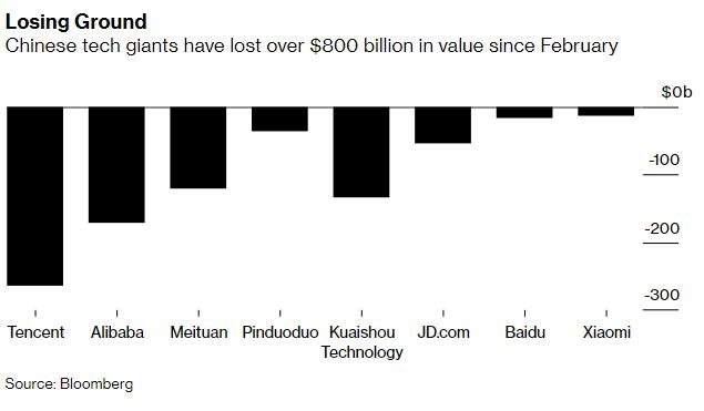 Vốn hóa mất hơn 800 tỷ USD, chuyên gia cảnh báo cơn bán tháo với cổ phiếu công nghệ Trung Quốc vẫn chưa có hồi kết  - Ảnh 1.
