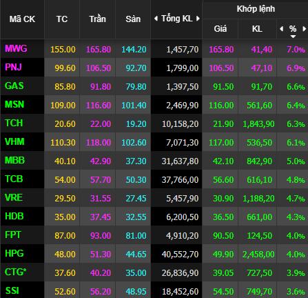 Hàng loạt cổ phiếu tím lịm, VnIndex tăng 34 điểm, VN30-Index tăng vọt 51 điểm - Ảnh 1.