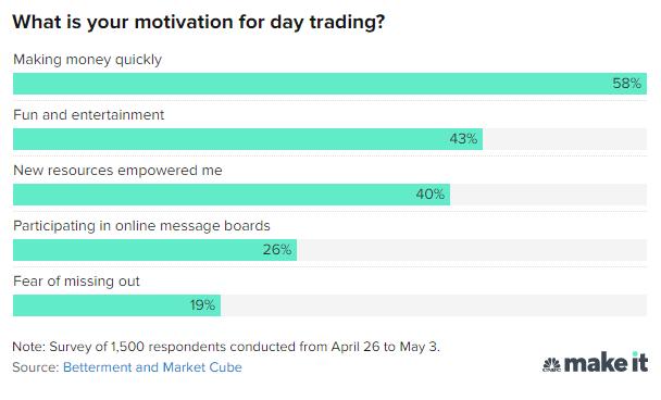 Vì sao day trading trở nên phổ biến khi đại dịch bùng phát? - Ảnh 1.