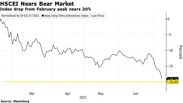 Bắc Kinh liên tiếp giáng đòn mạnh lên các công ty internet, một chỉ số công nghệ chính của Trung Quốc sắp rơi vào thị trường con gấu  - Ảnh 1.