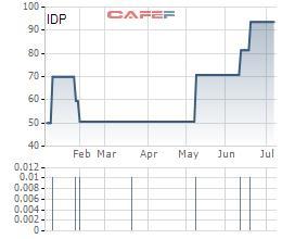 Sữa Quốc tế (IDP) chốt quyền nhận cổ tức bằng tiền tỷ lệ 50% - Ảnh 1.