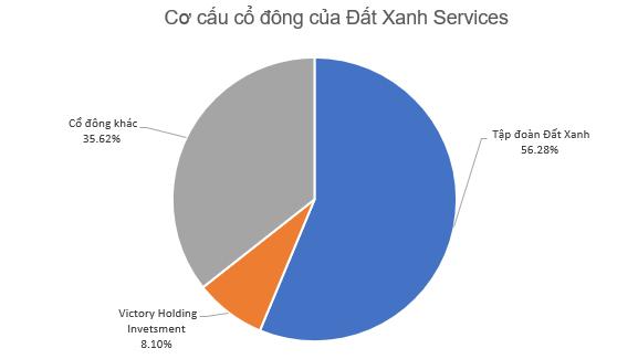 Đất Xanh Services (DXS) chốt ngày giao dịch đầu tiên trên HNX, giá chào sàn 32.000 đồng/cp - Ảnh 1.