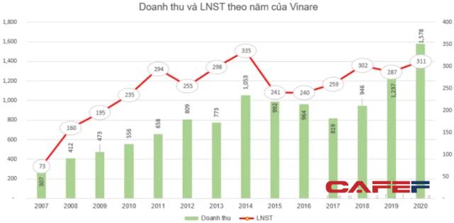 Vinare (VNR) chốt danh sách cổ đông phát hành gần 20 triệu cổ phiếu thưởng - Ảnh 1.