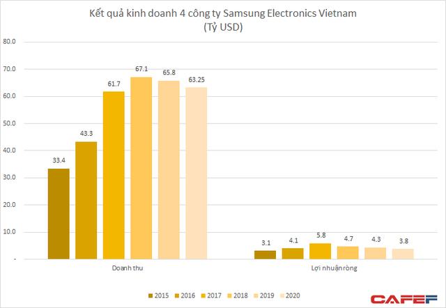 Bất chấp Việt Nam và Ấn Độ ảnh hưởng do đại dịch, lợi nhuận Samsung Electronics có thể tăng gấp rưỡi nhờ sự thăng hoa của mảng chíp nhớ - Ảnh 1.