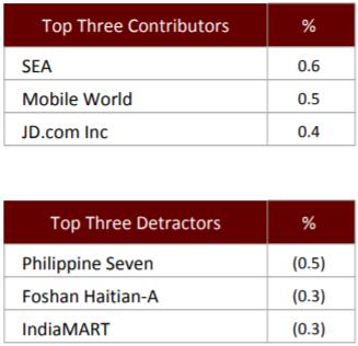 Quỹ đầu tư quy mô 3 tỷ USD đạt hiệu suất dương trong tháng 6 nhờ đầu tư vào SEA, JD và Thế giới di động - Ảnh 1.