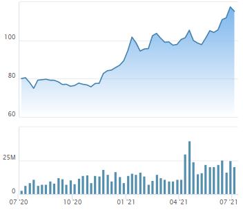 Thị trường tăng nóng, hàng loạt doanh nghiệp đăng ký bán cổ phiếu quỹ, Vinhomes và Sacombank cũng nhập cuộc - Ảnh 2.