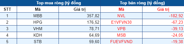 Phiên 9/7: Thị trường rực lửa, khối ngoại tiếp tục mua ròng gần 800 tỷ đồng, tập trung gom MBB, HPG - Ảnh 1.