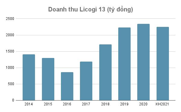 Licogi 13 chuyển nhượng dự án điện mặt trời cho Dragon Capital - Ảnh 1.