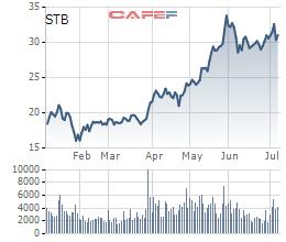 Khối ngoại đã mua ròng hơn 12 triệu cổ phiếu STB từ đầu tháng 7 tới nay - Ảnh 2.
