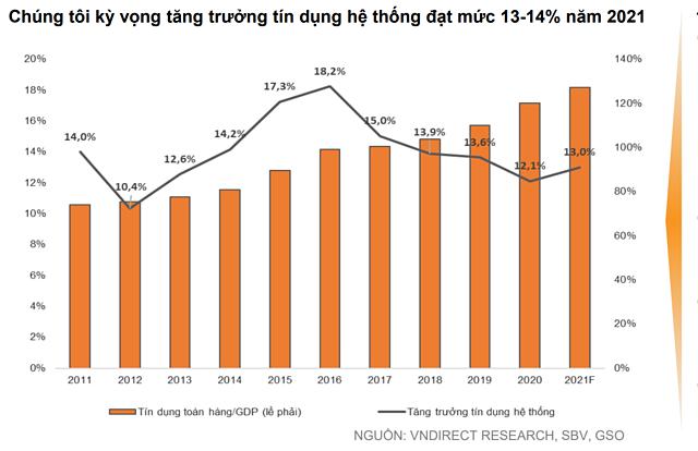 VNDirect: Techcombank, ACB, MB... có lợi thế tận dụng sự phục hồi kinh tế - Ảnh 1.