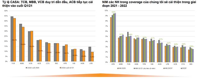 VNDirect: Techcombank, ACB, MB... có lợi thế tận dụng sự phục hồi kinh tế - Ảnh 2.