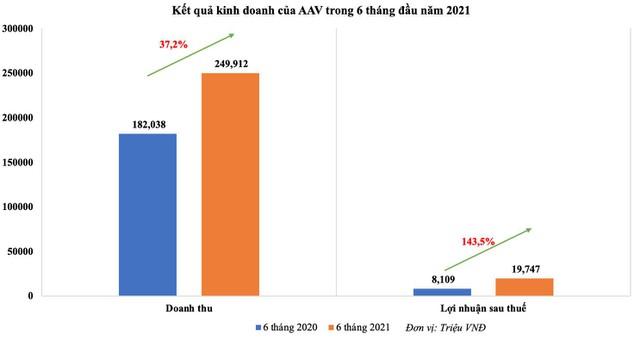 Việt Tiên Sơn Địa ốc (AAV) báo lợi nhuận sau thuế 6 tháng đầu năm cao gấp 2,44 lần cùng kỳ - Ảnh 1.