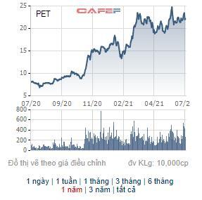 Petrosetco (PET) chuẩn bị phát hành 4 triệu cổ phiếu ESOP giá 10.000 đồng/cp - Ảnh 1.