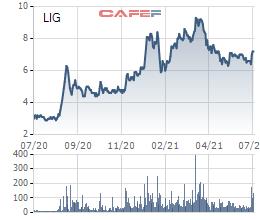 Licogi 13 chuyển nhượng dự án điện mặt trời cho Dragon Capital - Ảnh 3.