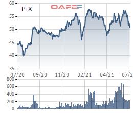 Thị trường tăng nóng, hàng loạt doanh nghiệp đăng ký bán cổ phiếu quỹ, Vinhomes và Sacombank cũng nhập cuộc - Ảnh 3.