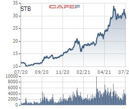 Thị trường tăng nóng, hàng loạt doanh nghiệp đăng ký bán cổ phiếu quỹ, Vinhomes và Sacombank cũng nhập cuộc - Ảnh 4.