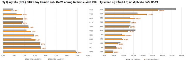 VNDirect: Techcombank, ACB, MB... có lợi thế tận dụng sự phục hồi kinh tế - Ảnh 3.