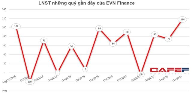 EVN Finance (EVF) chốt danh sách cổ đông phát hành gần 40 triệu cổ phiếu trả cổ tức - Ảnh 1.
