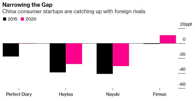 Lĩnh vực công nghệ bị trấn áp, các công ty nước ngoài càng thất thế trước sự hào hứng của nhà đầu tư đối với local brand Trung Quốc - Ảnh 1.