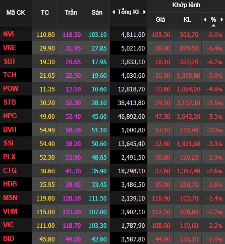 VnIndex giảm tiếp 28 điểm phiên cuối tuần, nhà đầu tư sở hữu cổ phiếu khóc ròng vì cứ bắt đáy lại nhìn thấy đáy mới! - Ảnh 1.