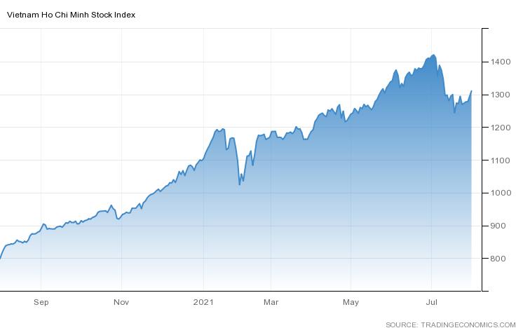 Thị trường tuần đầu tháng 8: Đi lên về điểm số, cải thiện về thanh khoản? - Ảnh 2.