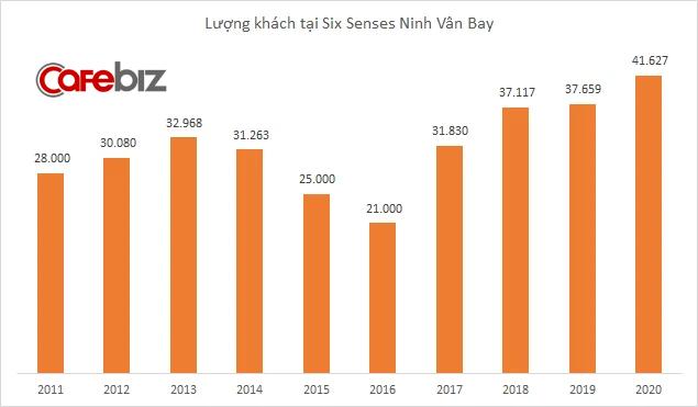 Từng ngược dòng Covid ấn tượng trong năm 2020, nhưng khu nghỉ dưỡng cao cấp Six Senses Ninh Vân Bay cũng phải gục ngã trước làn sóng dịch bệnh thứ 4 - Ảnh 2.