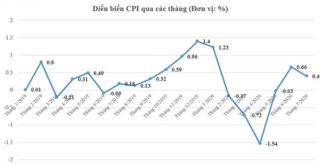 Giải mã sự thay đổi trong mô hình phục hồi kinh tế Việt Nam: Vì sao không còn là chữ V, L hay U, mà lại là mô hình này? - Ảnh 4.