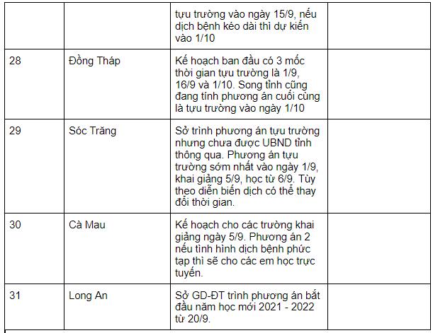 MỚI NHẤT: Lịch đi học trở lại chi tiết của học sinh 31/63 tỉnh thành - Ảnh 3.