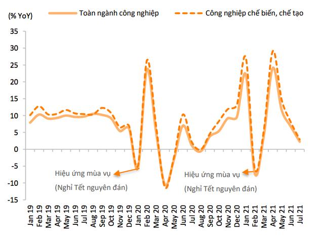 Giải mã sự thay đổi trong mô hình phục hồi kinh tế Việt Nam: Vì sao không còn là chữ V, L hay U, mà lại là mô hình này? - Ảnh 1.