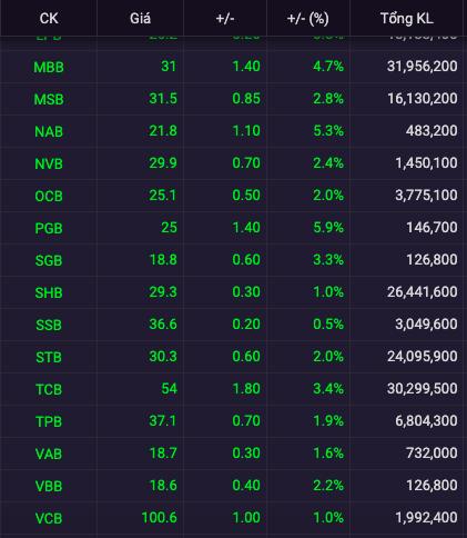 Tất cả các cổ phiếu ngân hàng đều tăng giá mạnh phiên đầu tuần - Ảnh 1.