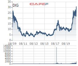 DIC Corp (DIG): Cổ phiếu lập đỉnh lịch sử, cổ đông lớn chốt lời hơn 13,6 triệu cổ phiếu - Ảnh 1.
