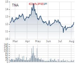 Lãnh đạo Thiên Nam đăng ký mua gần 4 triệu cổ phiếu TNA - Ảnh 1.