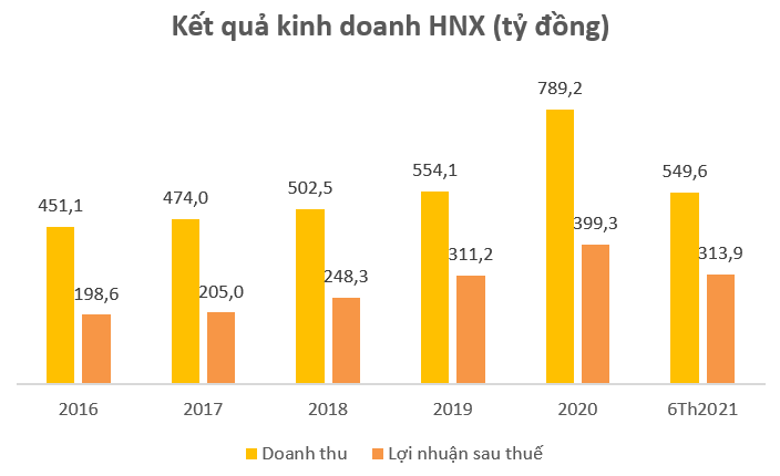 Thị trường sôi động, HNX lãi ròng 314 tỷ đồng sau 6 tháng, tăng trưởng 70% so với cùng kỳ 2020 - Ảnh 1.