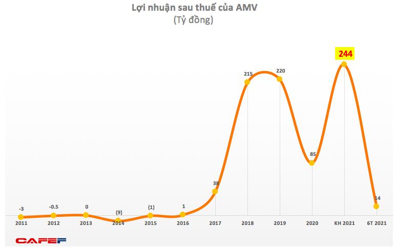 Y tế Việt Mỹ (AMV): 6 tháng lãi 14 tỷ đồng, hoàn thành 6% kế hoạch cả năm 2021 - Ảnh 3.
