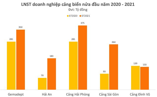 Chủ tịch Hải An (HAH) Võ Ngọc Sơn: Giá cước vận tải vẫn ở mức cao đến cuối năm 2022, doanh nghiệp cảng biển có đủ cơ sở tiếp tục duy trì mức lợi nhuận tốt - Ảnh 2.