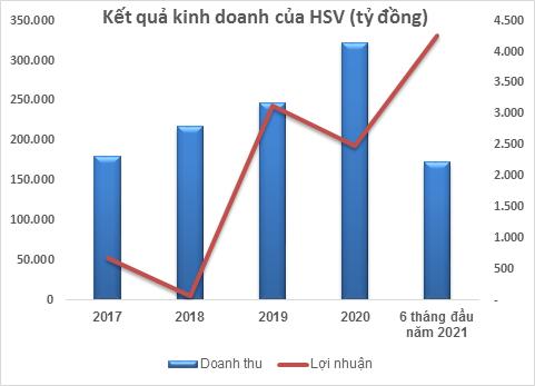 Gang thép Hà Nội (HSV): Lợi nhuận 6 tháng đầu năm vượt 21,7% kế hoạch năm 2021 - Ảnh 1.