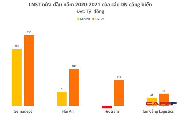 Chủ tịch HAH – ông Võ Ngọc Sơn: Giá cước vận tải vẫn ở mức cao đến cuối năm 2022, doanh nghiệp cảng biển có đủ cơ sở tiếp tục duy trì mức lợi nhuận tốt - Ảnh 2.