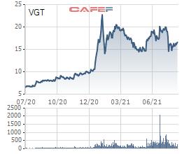 Vinatex (VGT): Dệt may phục hồi, quý 2 báo lãi kỷ lục 390 tỷ đồng, 6 tháng hoàn thành 90% kế hoạch lợi nhuận năm - Ảnh 4.