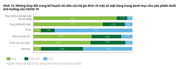 Tiêu dùng mùa giãn cách ở Việt Nam và Singapore: Mỳ tôm có phải là lựa chọn hàng đầu? - Ảnh 1.