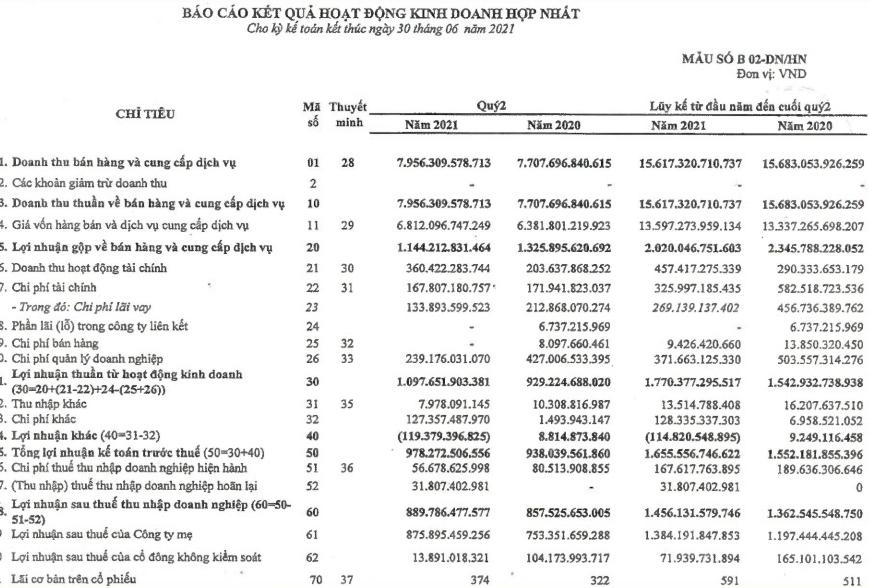 PV Power (POW): Ghi nhận lãi từ bán công ty con, nửa đầu năm vượt kế hoạch LNTT với 1.656 tỷ đồng - Ảnh 1.